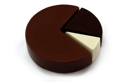 gráfico de tarta (literalmente)